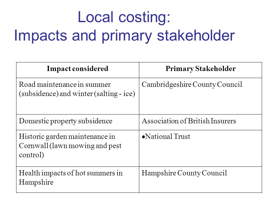 Local costing: Impacts and primary stakeholder Impact consideredPrimary Stakeholder Road maintenance in summer (subsidence) and winter (salting - ice) Cambridgeshire County Council Domestic property subsidenceAssociation of British Insurers Historic garden maintenance in Cornwall (lawn mowing and pest control) National Trust Health impacts of hot summers in Hampshire Hampshire County Council
