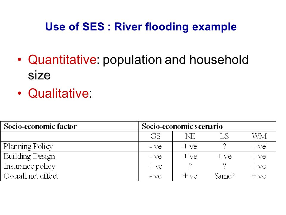 Use of SES : River flooding example Quantitative: population and household size Qualitative:
