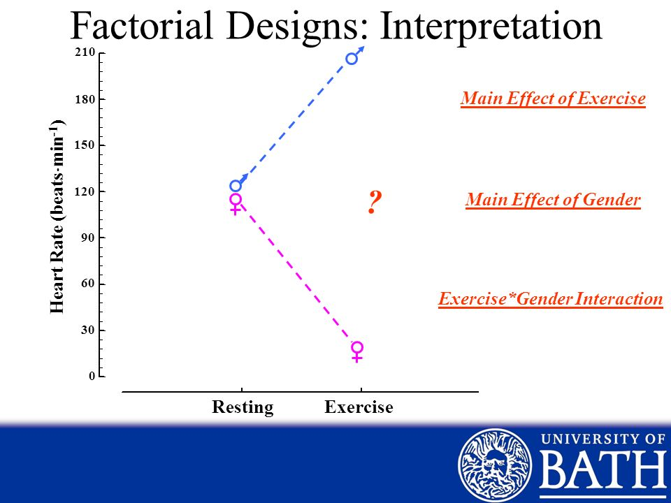 Factorial Designs: Interpretation 210 180 150 120 90 60 30 0 Heart Rate (beats min -1 ) Resting Exercise Main Effect of Exercise Main Effect of Gender