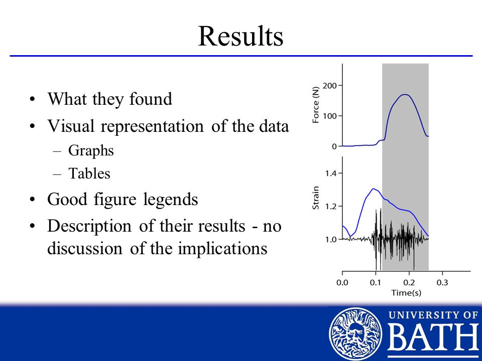 Results What they found Visual representation of the data –Graphs –Tables Good figure legends Description of their results - no discussion of the impl