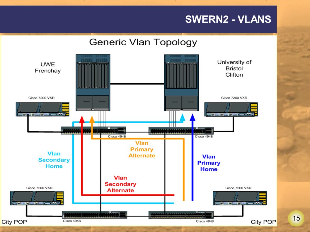 15 SWERN2 - VLANS
