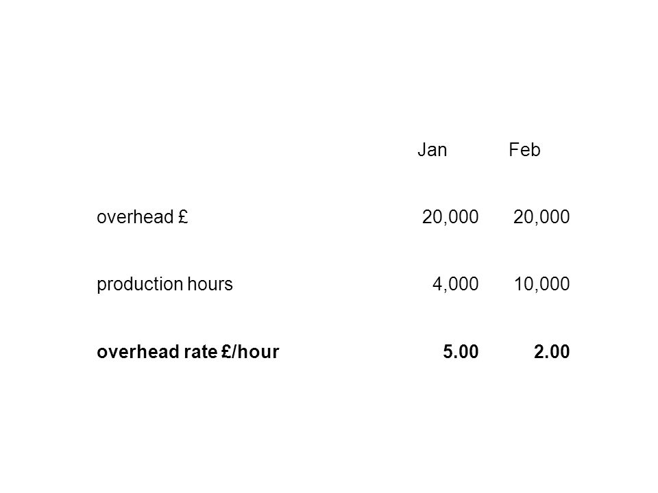 JanFeb overhead £ 20,000 production hours 4,000 10,000 overhead rate £/hour 5.00 2.00