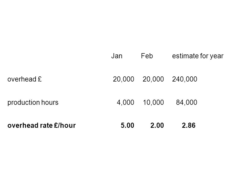 JanFeb estimate for year overhead £ 20,000 240,000 production hours 4,000 10,000 84,000 overhead rate £/hour 5.00 2.00 2.86
