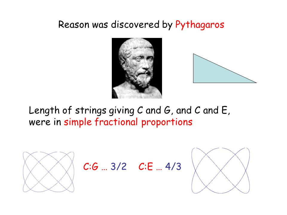 Reason was discovered by Pythagaros Length of strings giving C and G, and C and E, were in simple fractional proportions C:G … 3/2 C:E … 4/3