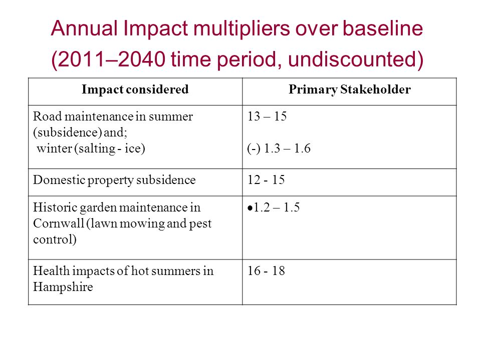 Annual Impact multipliers over baseline (2011–2040 time period, undiscounted) Impact consideredPrimary Stakeholder Road maintenance in summer (subsidence) and; winter (salting - ice) 13 – 15 (-) 1.3 – 1.6 Domestic property subsidence Historic garden maintenance in Cornwall (lawn mowing and pest control) 1.2 – 1.5 Health impacts of hot summers in Hampshire