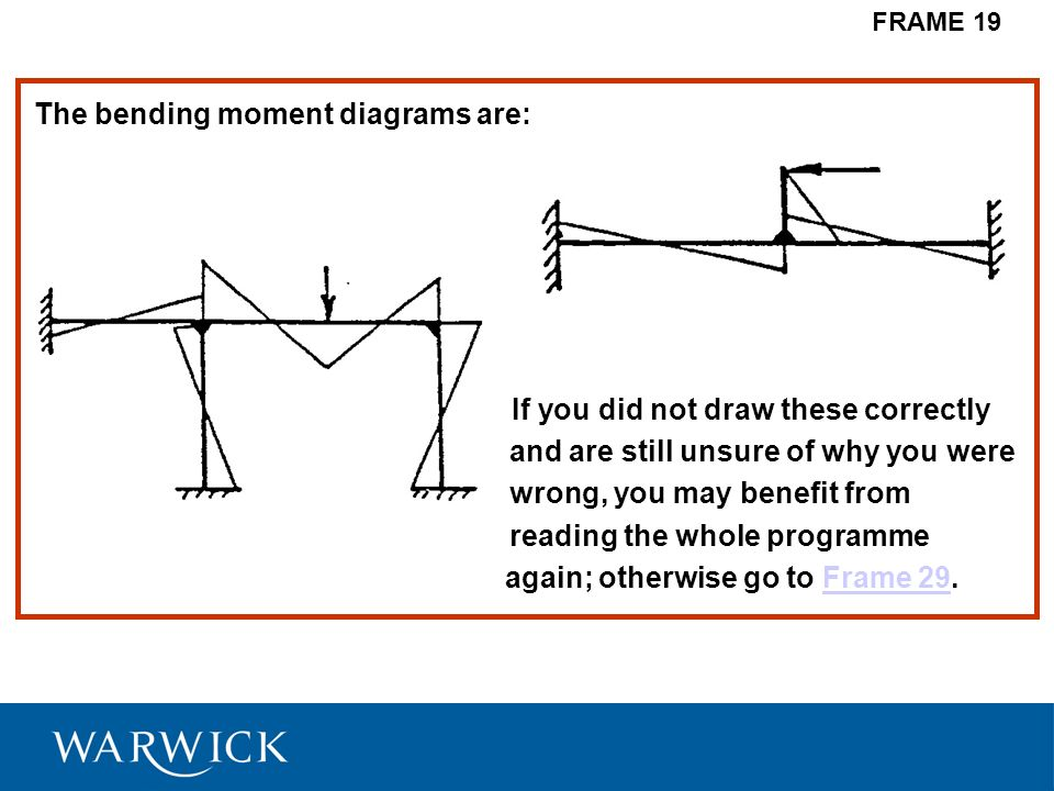 The bending moment diagrams are: If you did not draw these correctly and are still unsure of why you were wrong, you may benefit from reading the whol