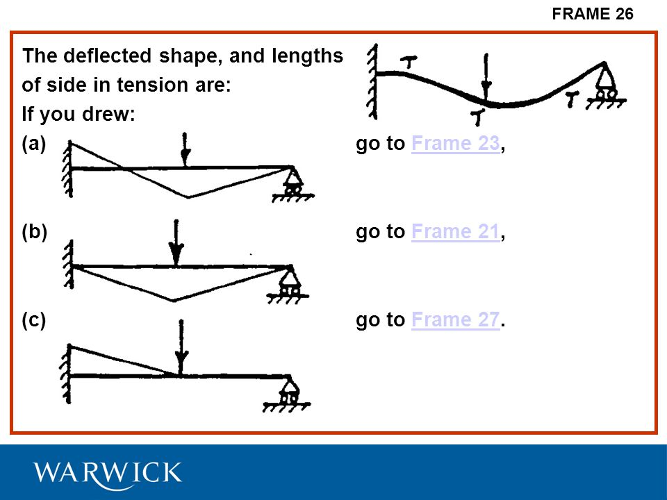 The deflected shape, and lengths of side in tension are: If you drew: (a)go to Frame 23,Frame 23 (b)go to Frame 21,Frame 21 (c)go to Frame 27.Frame 27