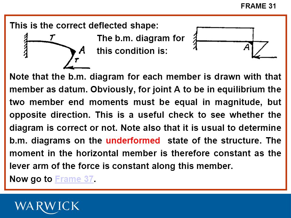 This is the correct deflected shape: The b.m. diagram for this condition is: Note that the b.m. diagram for each member is drawn with that member as d