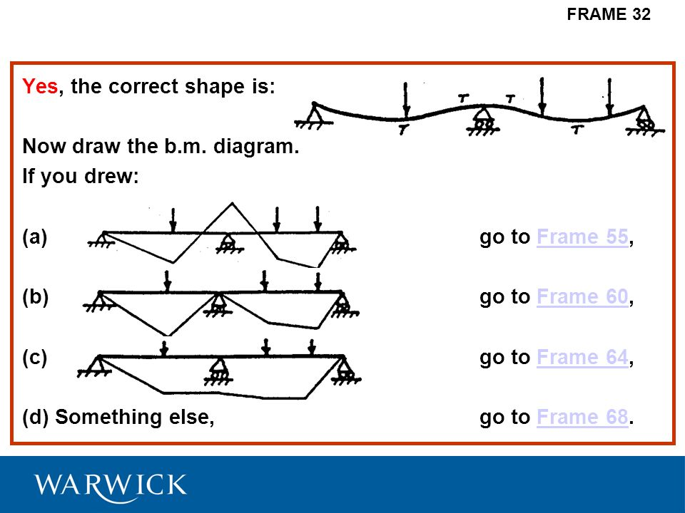 Yes, the correct shape is: Now draw the b.m. diagram. If you drew: (a) go to Frame 55,Frame 55 (b) go to Frame 60,Frame 60 (c) go to Frame 64,Frame 64
