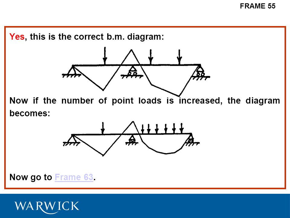 Yes, this is the correct b.m. diagram: Now if the number of point loads is increased, the diagram becomes: Now go to Frame 63.Frame 63 FRAME 55