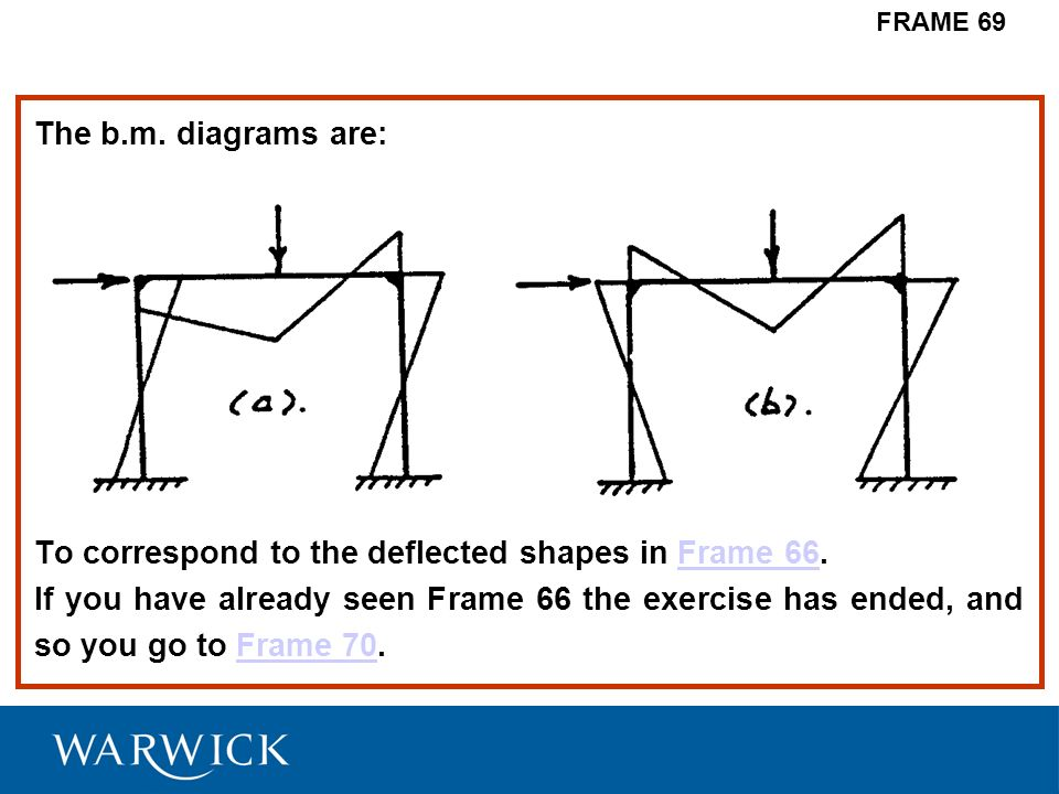 The b.m. diagrams are: To correspond to the deflected shapes in Frame 66.Frame 66 If you have already seen Frame 66 the exercise has ended, and so you