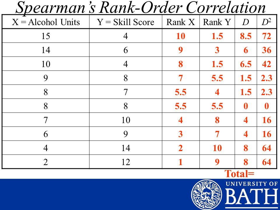 X = Alcohol UnitsY = Skill ScoreRank XRank YDD2D2 154101.58.572 14693636 10481.56.542 9875.51.52.3 875.541.52.3 885.5 00 71048416 69374 414210864 21219864 Total= Spearmans Rank-Order Correlation