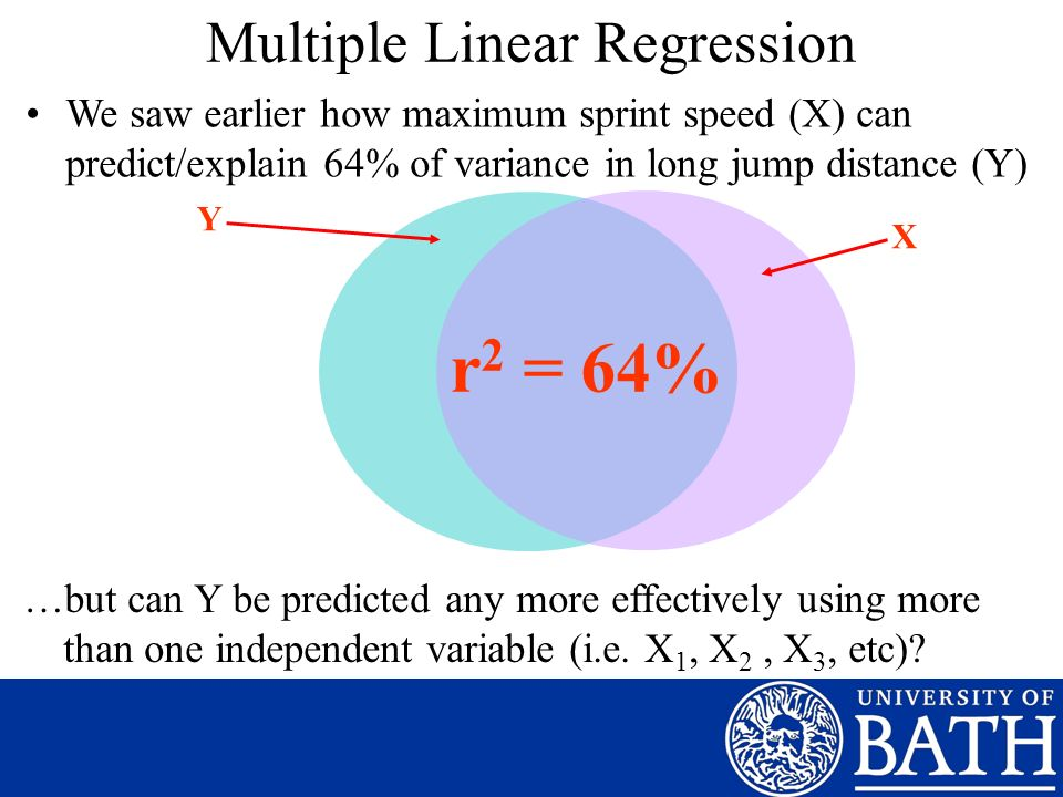 Multiple Linear Regression We saw earlier how maximum sprint speed (X) can predict/explain 64% of variance in long jump distance (Y) Y X r 2 = 64% …but can Y be predicted any more effectively using more than one independent variable (i.e.