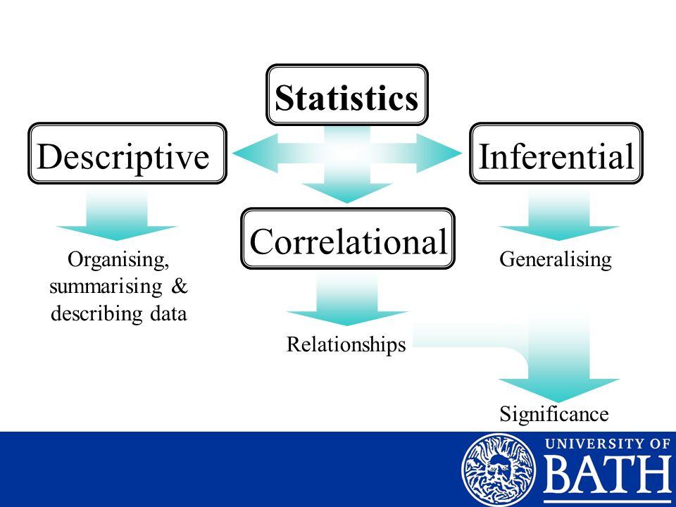 StatisticsDescriptiveInferentialCorrelational Relationships GeneralisingOrganising, summarising & describing data Significance