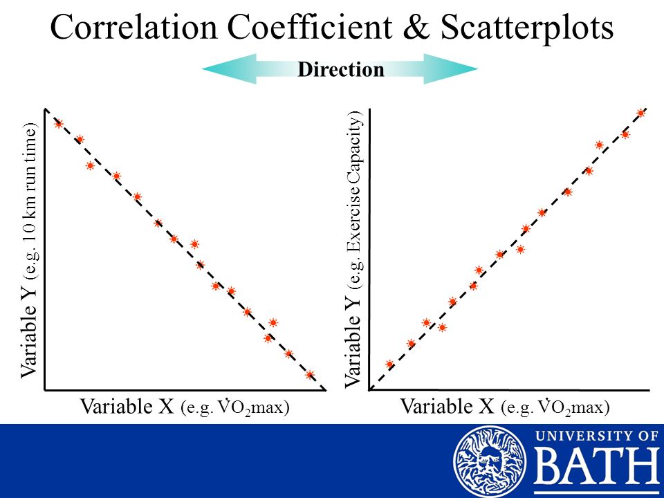 Correlation Coefficient & Scatterplots Direction Variable X (e.g. VO 2 max). Variable Y (e.g. 10 km run time) Variable X (e.g. VO 2 max) Variable Y (e