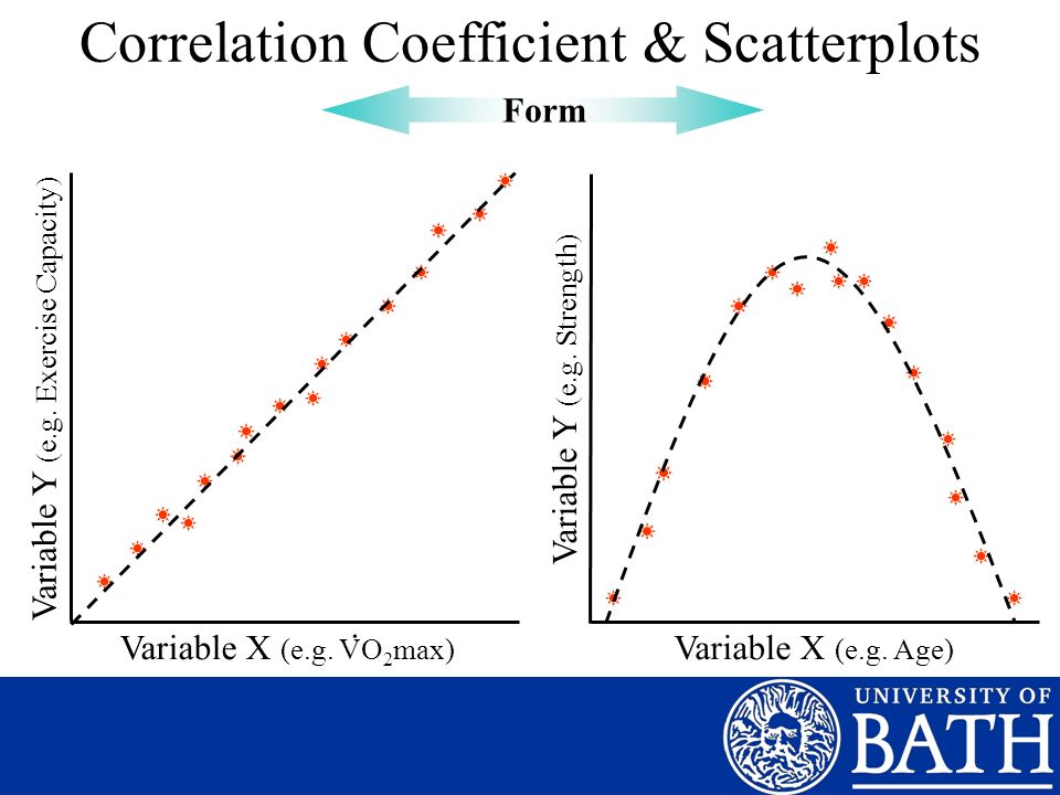 Correlation Coefficient & Scatterplots Variable X (e.g.