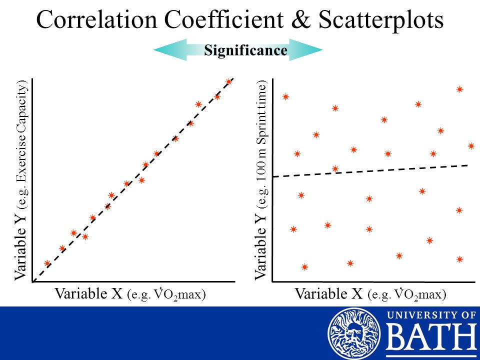 Correlation Coefficient & Scatterplots Variable X (e.g. VO 2 max) Variable Y (e.g. Exercise Capacity). Significance Variable X (e.g. VO 2 max) Variabl
