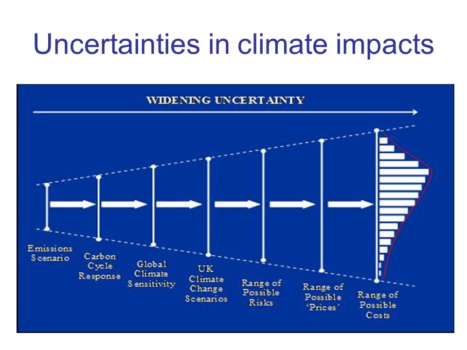 Uncertainties in climate impacts