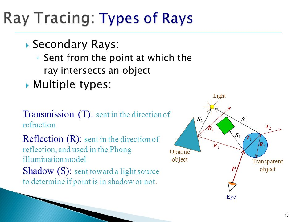 13 Secondary Rays: Sent from the point at which the ray intersects an object Multiple types: Ray Tracing: Types of Rays Eye Light Opaque object Transp