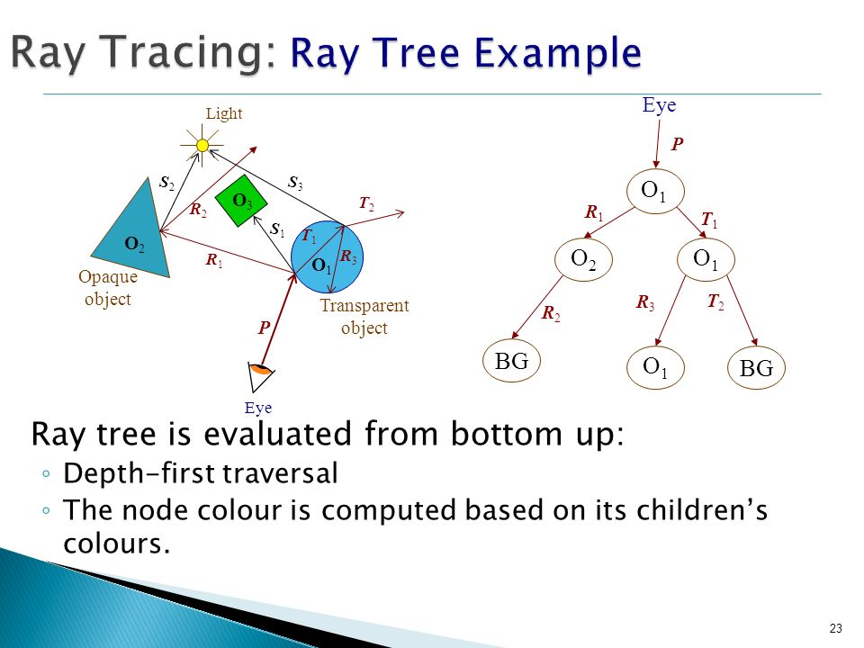 23 Ray Tracing: Ray Tree Example Ray tree is evaluated from bottom up: Depth-first traversal The node colour is computed based on its childrens colour