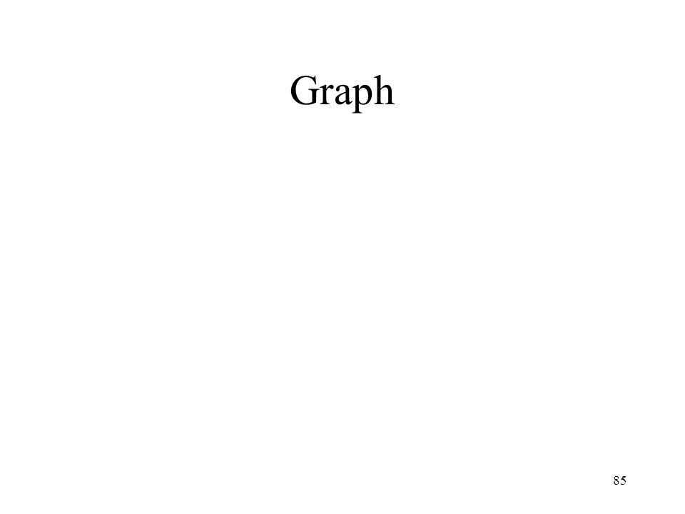 85 Graph