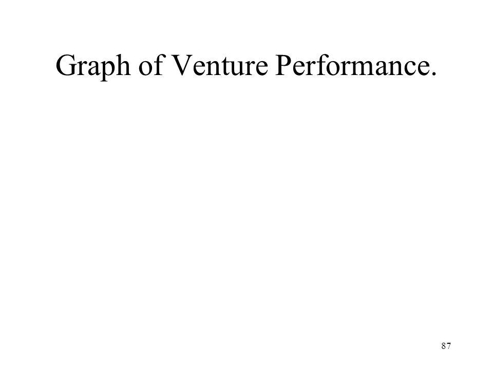 87 Graph of Venture Performance.
