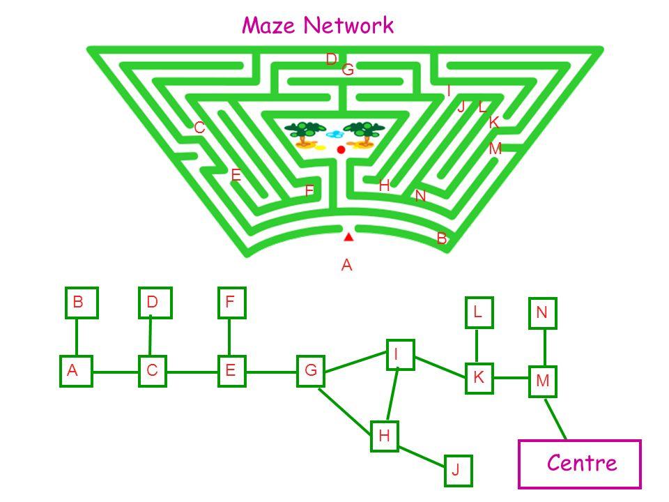 A B C A B C D D E E F F G G H I H I J J K K L L M M N N Centre Maze Network