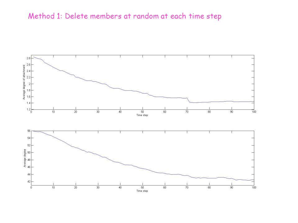 Method 1: Delete members at random at each time step
