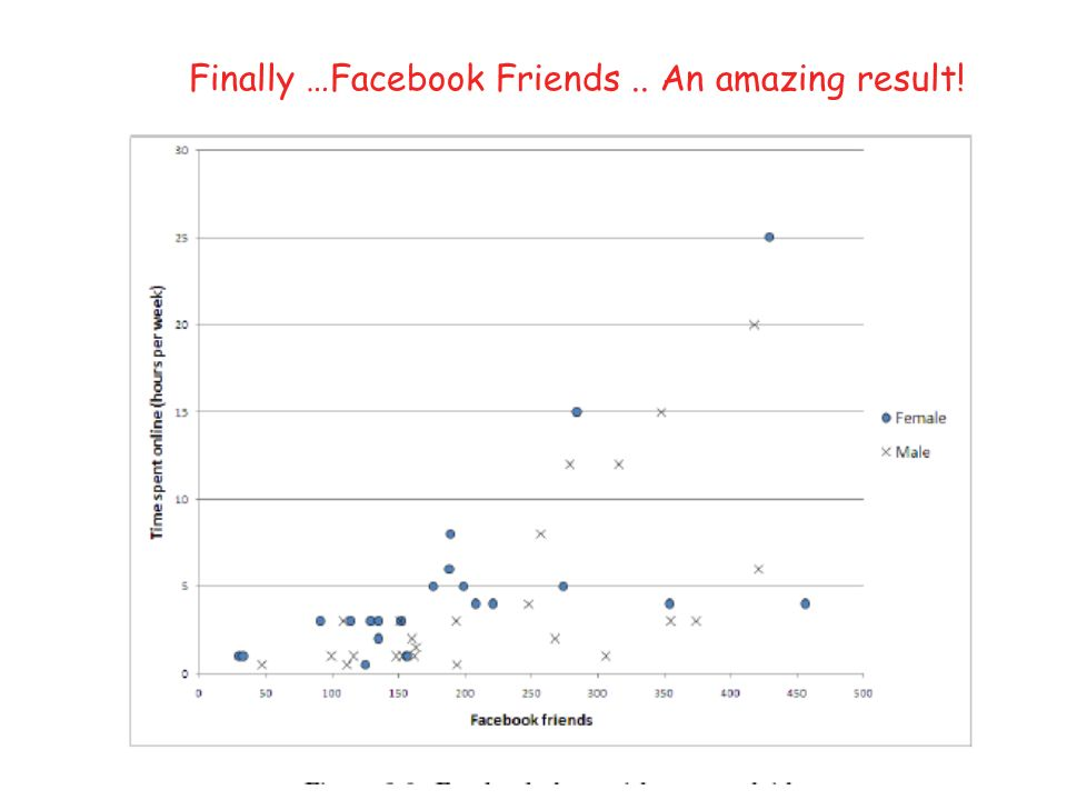 Finally …Facebook Friends.. An amazing result!