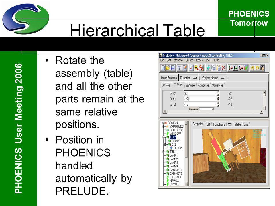 PHOENICS User Meeting 2006 PHOENICS Tomorrow Hierarchical Table Rotate the assembly (table) and all the other parts remain at the same relative positions.