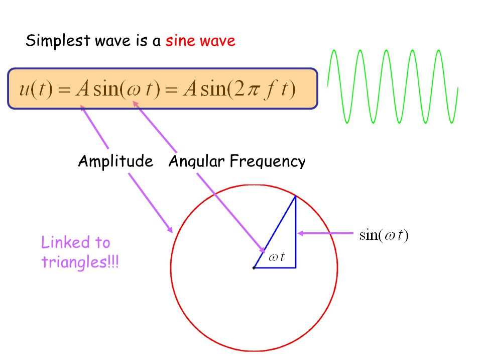 Simplest wave is a sine wave Amplitude Angular Frequency Linked to triangles!!!
