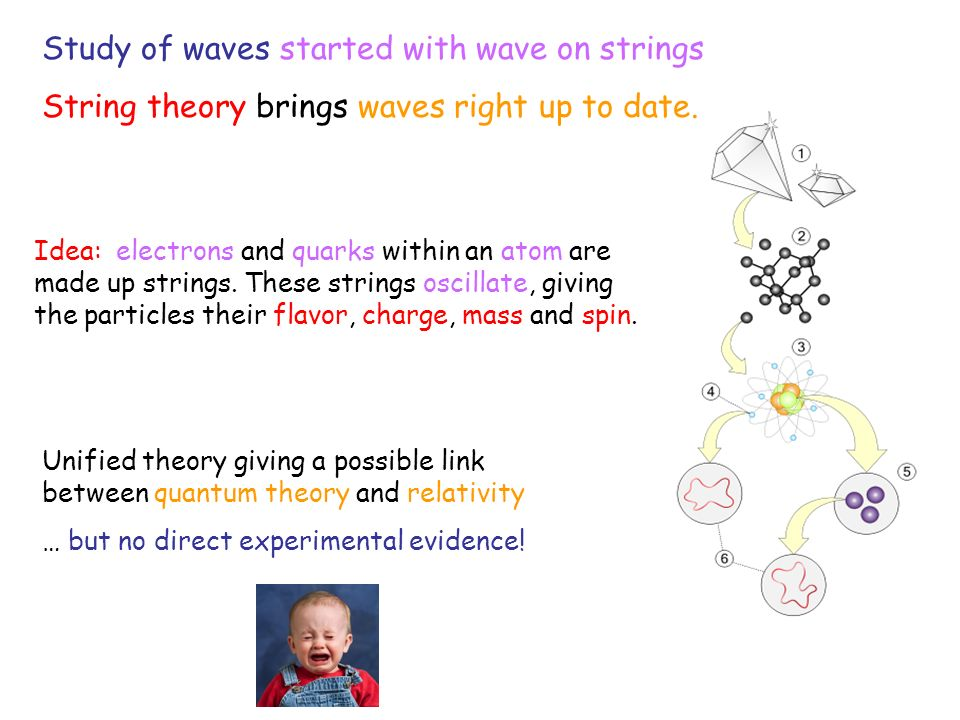 Idea: electrons and quarks within an atom are made up strings.