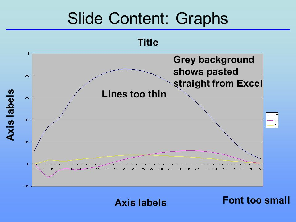 Slide Content: Graphs Title Axis labels Font too small Lines too thin Grey background shows pasted straight from Excel