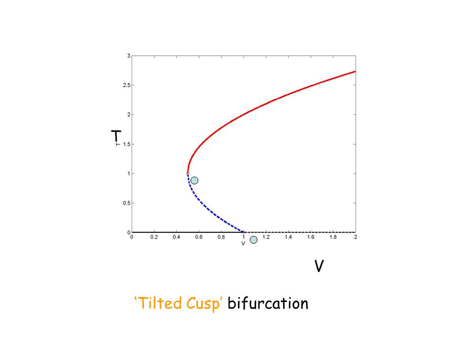 Tilted Cusp bifurcation T V