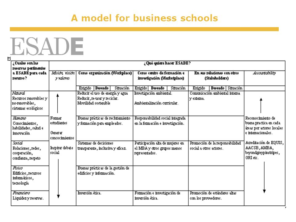 A model for business schools