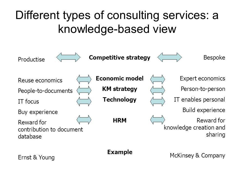 Different types of consulting services: a knowledge-based view Bespoke Expert economics Person-to-person IT enables personal Build experience Reward f