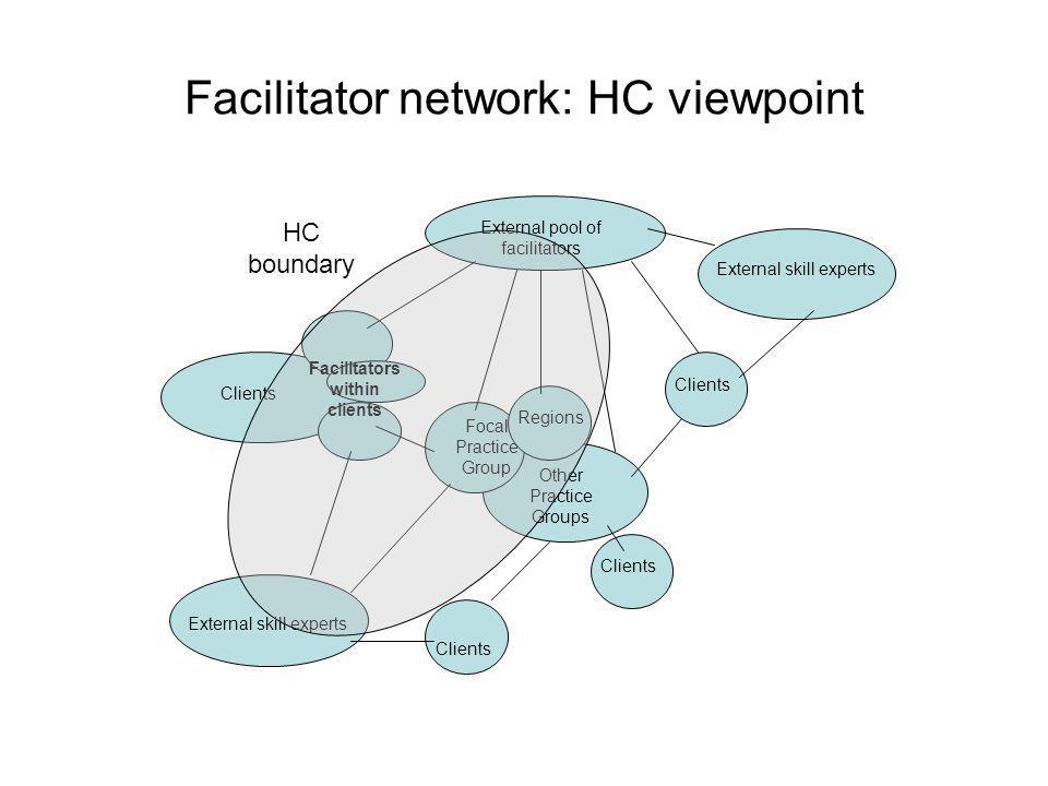 Facilitator network: HC viewpoint External pool of facilitators Focal Practice Group Regions Other Practice Groups Clients Facilitators within clients