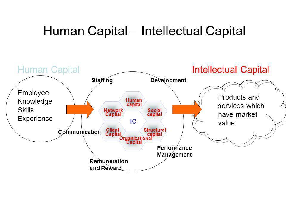 Human capital Social capital Structural capital Network Capital Client Capital Organizational Capital IC StaffingDevelopment Communication Performance