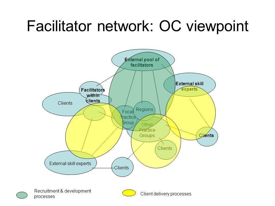 Facilitator network: OC viewpoint External pool of facilitators Focal Practice Group Regions Other Practice Groups Clients Facilitators within clients
