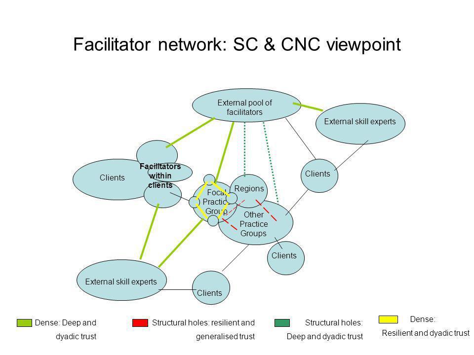 Facilitator network: SC & CNC viewpoint External pool of facilitators Focal Practice Group Regions Other Practice Groups Clients Facilitators within c