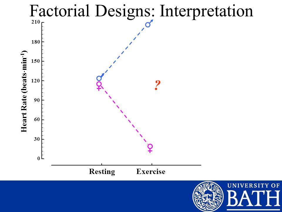 Factorial Designs: Interpretation 210 180 150 120 90 60 30 0 Heart Rate (beats min -1 ) Resting Exercise ?