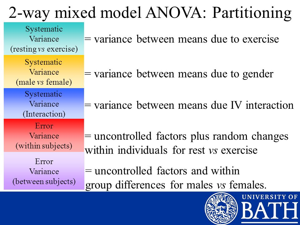 Systematic Variance (resting vs exercise) Error Variance (between subjects) Systematic Variance (male vs female) Systematic Variance (Interaction) 2-way mixed model ANOVA: Partitioning = variance between means due to exercise = variance between means due to gender = variance between means due IV interaction = uncontrolled factors and within group differences for males vs females.
