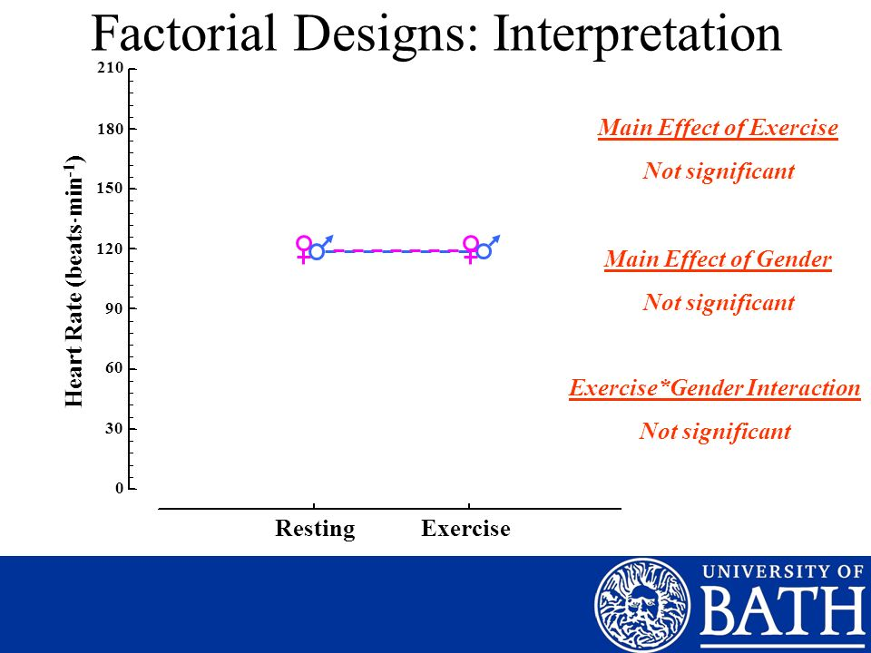 Factorial Designs: Interpretation 210 180 150 120 90 60 30 0 Heart Rate (beats min -1 ) Resting Exercise Main Effect of Exercise Not significant Main Effect of Gender Not significant Exercise*Gender Interaction Not significant