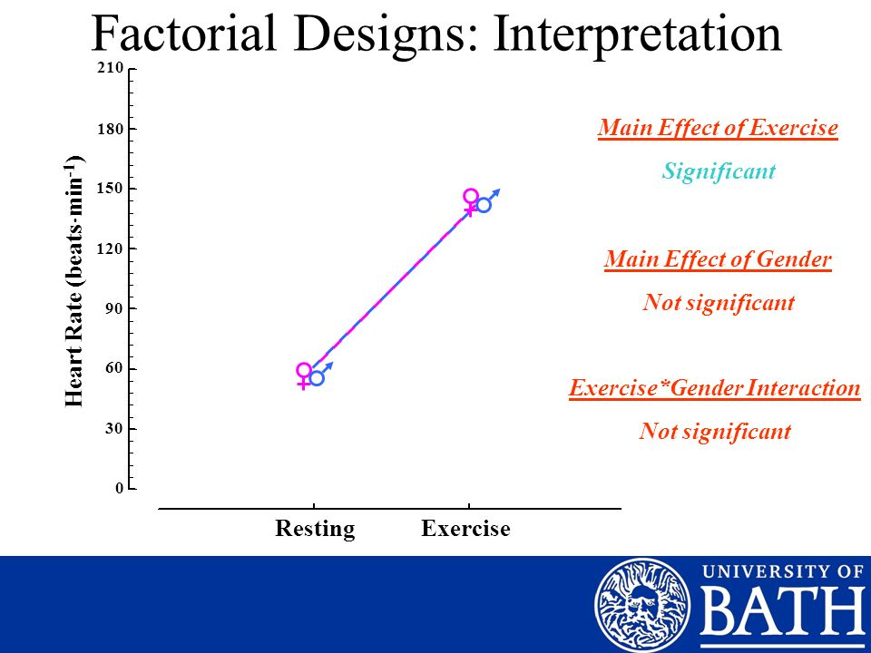 Factorial Designs: Interpretation 210 180 150 120 90 60 30 0 Heart Rate (beats min -1 ) Resting Exercise Main Effect of Exercise Significant Main Effect of Gender Not significant Exercise*Gender Interaction Not significant