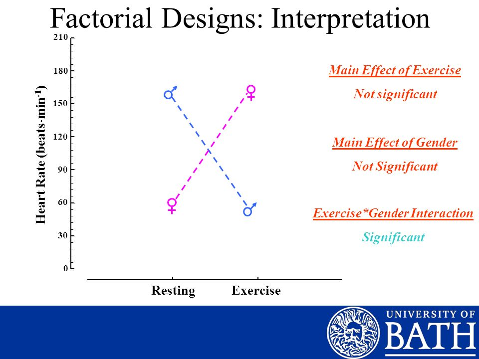 Factorial Designs: Interpretation 210 180 150 120 90 60 30 0 Heart Rate (beats min -1 ) Resting Exercise Main Effect of Exercise Not significant Main Effect of Gender Not Significant Exercise*Gender Interaction Significant