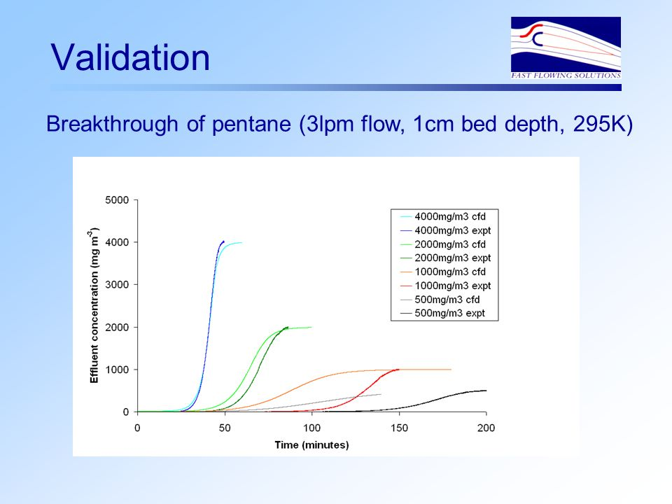 Validation Breakthrough of pentane (3lpm flow, 1cm bed depth, 295K)