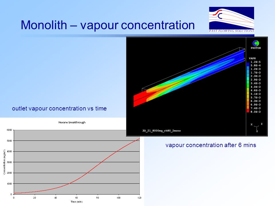 Monolith – vapour concentration vapour concentration after 6 mins outlet vapour concentration vs time