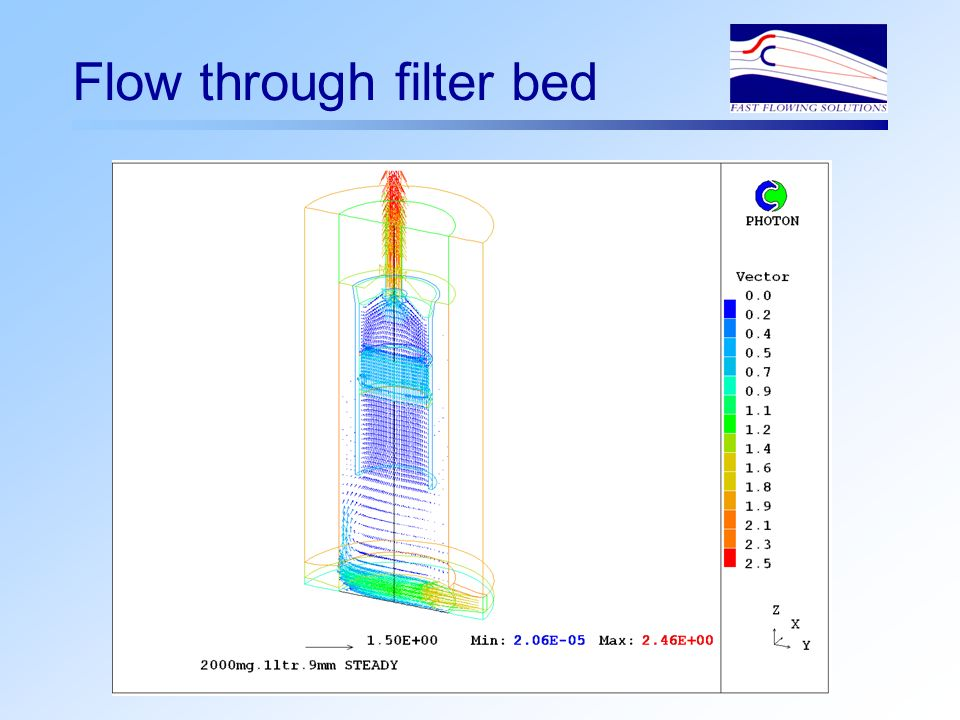 Flow through filter bed