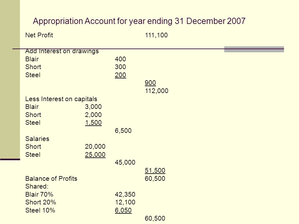 Appropriation Account for year ending 31 December 2007 Net Profit111,100 Add Interest on drawings Blair400 Short300 Steel ,000 Less Interest on capitals Blair3,000 Short2,000 Steel1,500 6,500 Salaries Short20,000 Steel25,000 45,000 51,500 Balance of Profits60,500 Shared: Blair 70%42,350 Short 20%12,100 Steel 10%6,050 60,500
