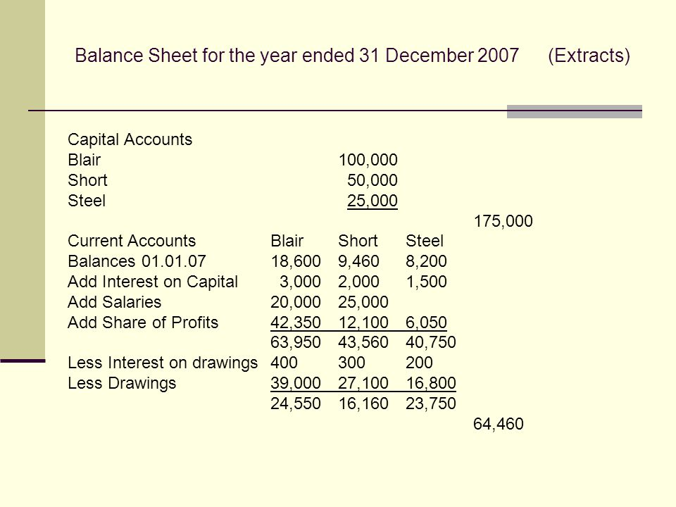 Balance Sheet for the year ended 31 December 2007(Extracts) Capital Accounts Blair100,000 Short 50,000 Steel 25, ,000 Current AccountsBlairShortSteel Balances ,6009,4608,200 Add Interest on Capital 3,0002,0001,500 Add Salaries20,00025,000 Add Share of Profits42,35012,1006,050 63,95043,56040,750 Less Interest on drawings Less Drawings39,00027,10016,800 24,55016,16023,750 64,460